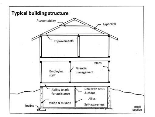 building-structure